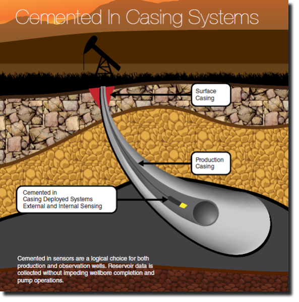 Cemented-In-Casing-Systems-Graphic-Blog-GEO-PSI