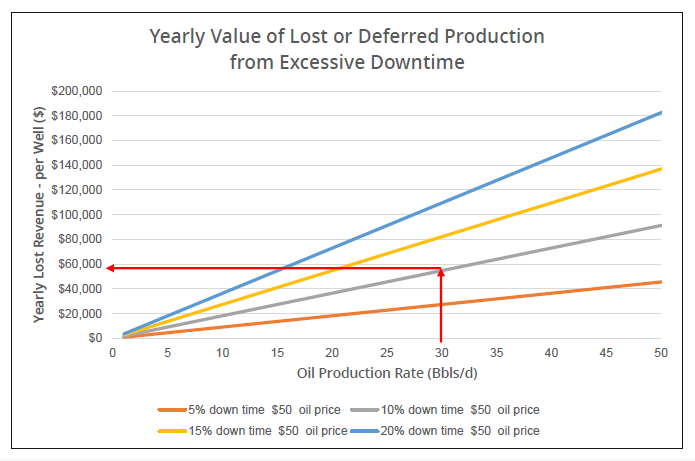Yearly-Value-of-Lost-or-Deffered-Production-from-Excessive-Downtime-Graph-GEO-PSI
