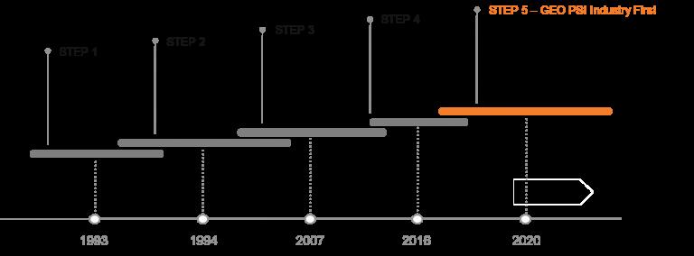 ESP-Development-Timeline-Graphic