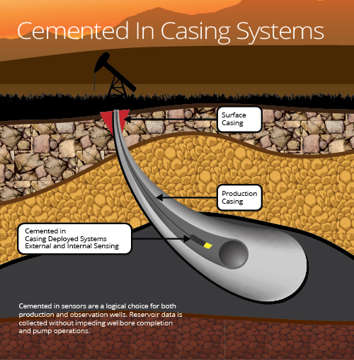 Cemented-In-Casing-Systems-GEO-PSI