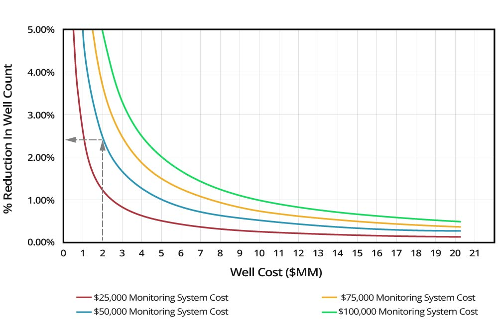 Well-Count-Reduction-Graph-Reducing-Capital-Costs-GEO-PSI