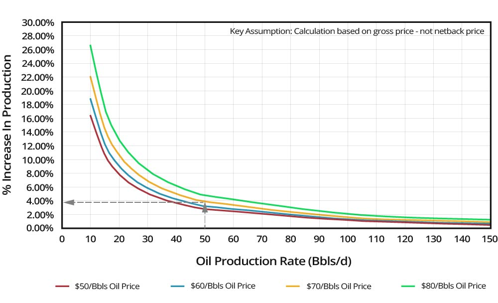 Increased-Production-Payout-Graph-(Increase-Production)-GEO-PSI