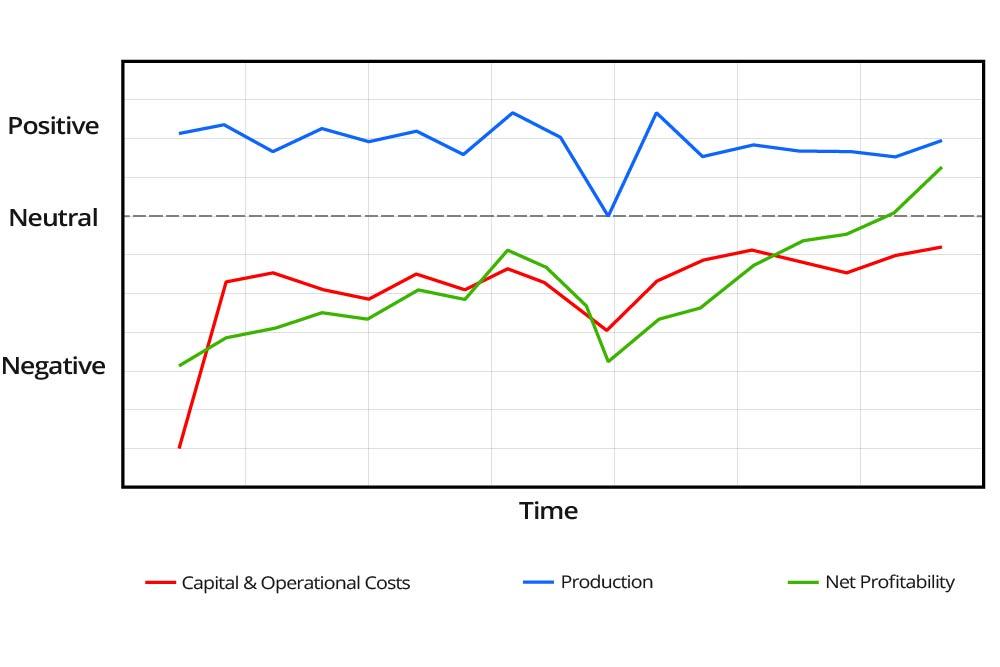 Operational-Profitability-Graph-(No-Downhole-Monitoring)-GEO-PSI