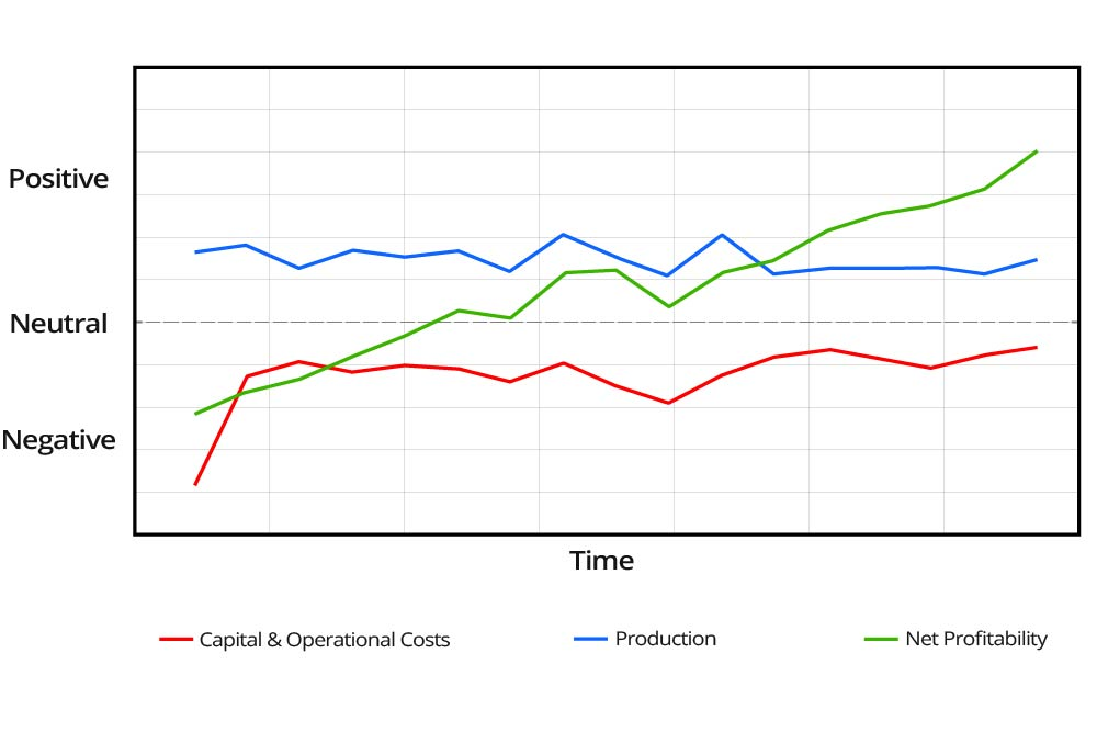 Operational-Profitability-Graph-(With-Downhole-Monitoring)-GEO-PSI