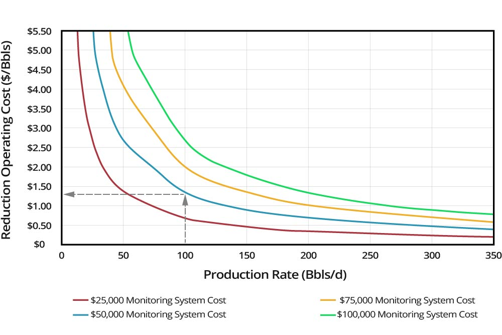 Well-Count-Reduction-Graph-Reducing-Operating-Costs-GEO-PSI