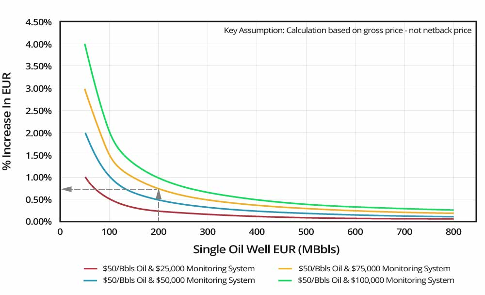 Increased-EUR-Payout-Graph-(Increase-EUR-Estimated-Ultimate-Recovery)-GEO-PSI
